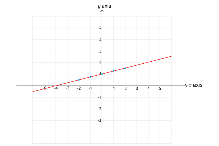 Draw a solid line on the graph