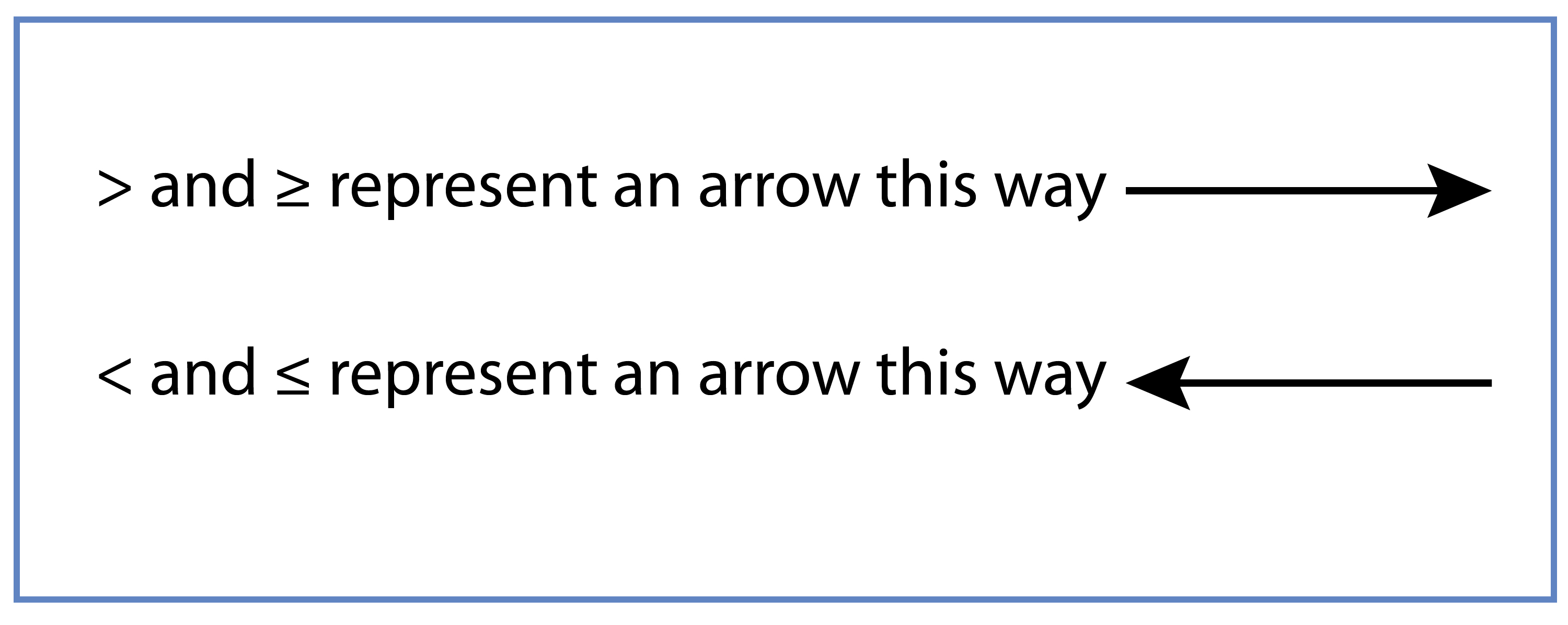 Greater than and less than can be represented as arrows a long the number line