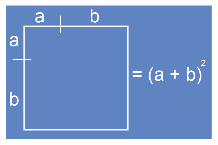 Draw the a and b squared on a box making b double the size of a