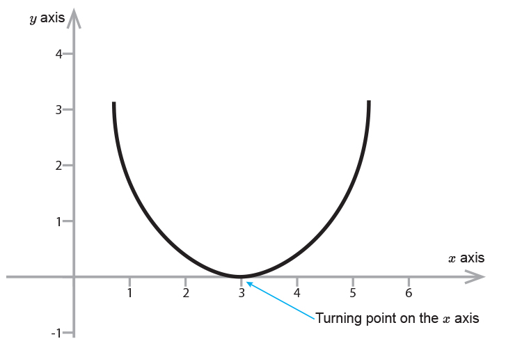A positive parabola will always touch or go through the x axis
