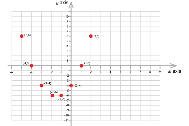 Plot the coordinates on a graph of the broken down equation