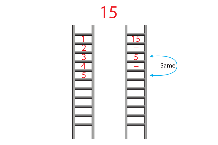 15 is quite difficult because it only has 2 factors 15 and 5 so count down in 5's on the second ladder match the opposing rungs and 5 goes into 15 3 times