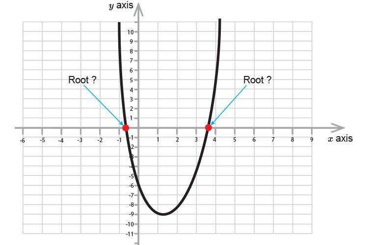 Join the dots through the x axis then through the y showing the roots and a parabola