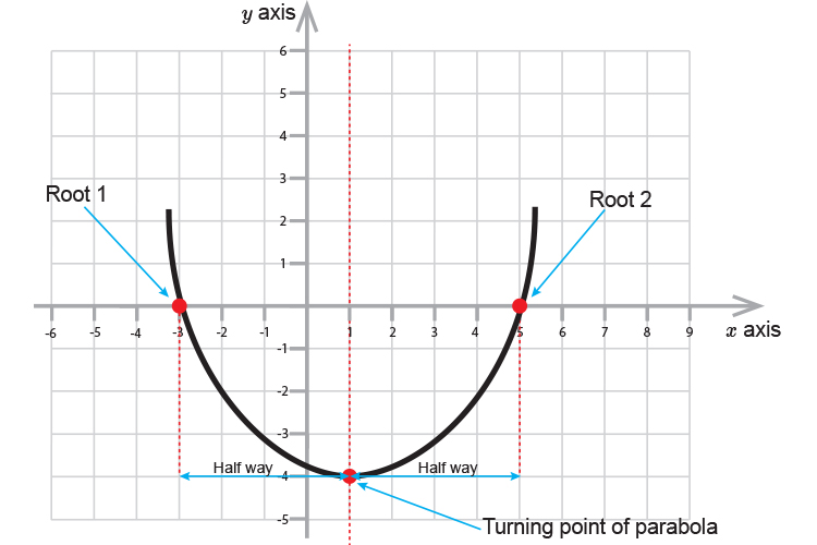 The turning point of a parabola is half way between each root