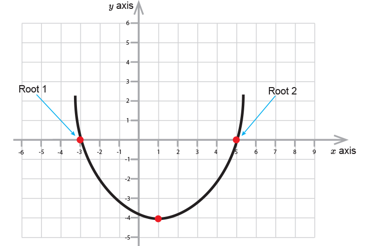 Parabolas x roots are shown on the x axis