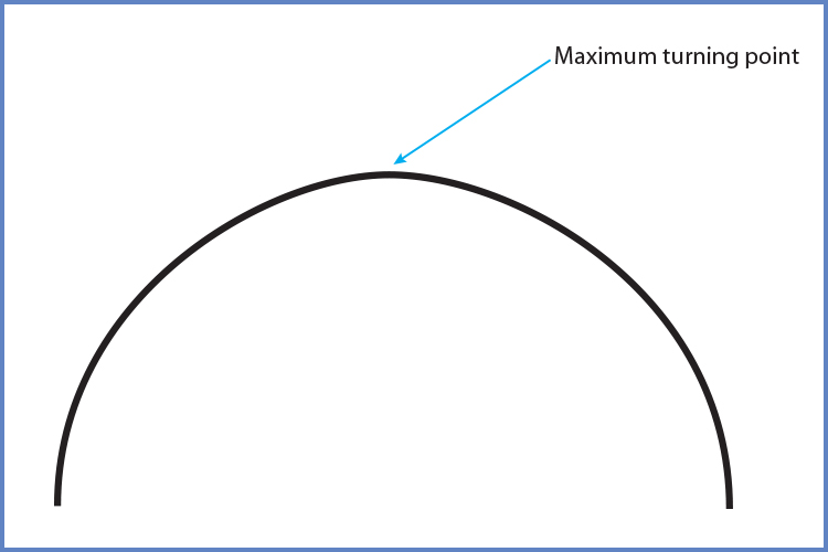 A negative parabola will look like this