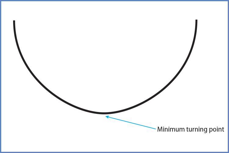 A positive parabola will look like this