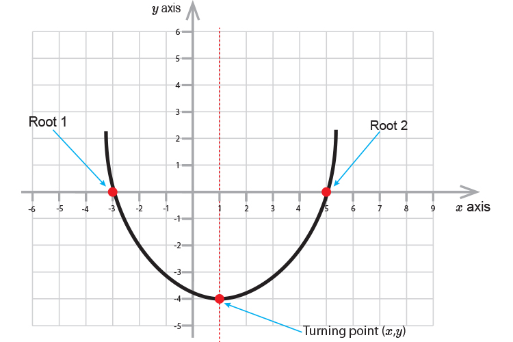 The turning point is equal to xy as it is where both axis meet