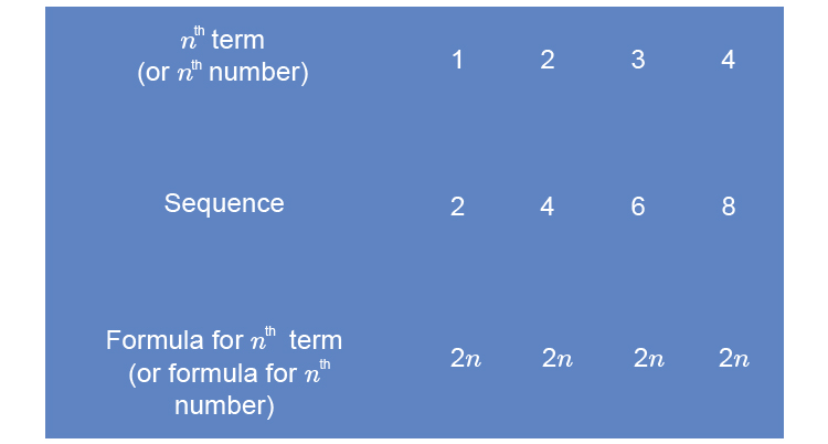 A term in maths can mean many things but a term in a sequence just means the number at a certain position