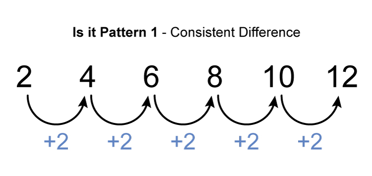 A consistent difference is the changing of the number in the sequence but the change is the same throughout