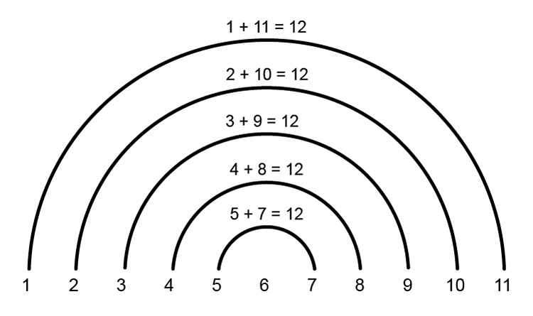 Find the 11th term using the rainbow pattern