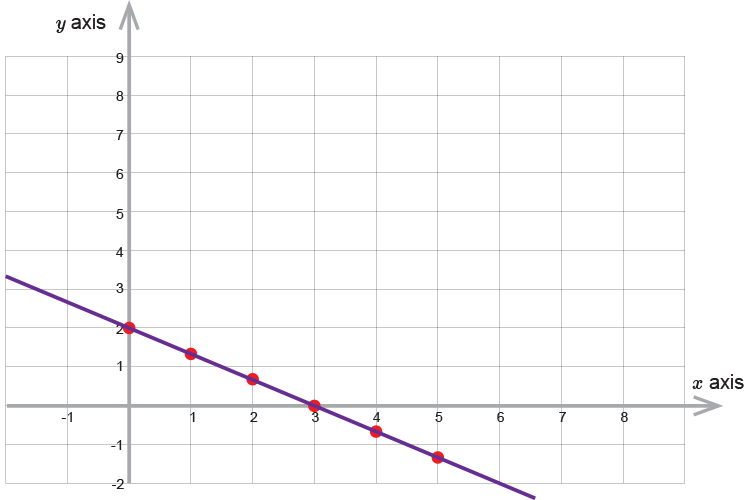First plot the first equation on the graph following the x and y axis