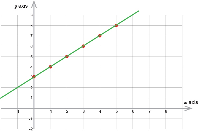 Plot the first equation example 2
