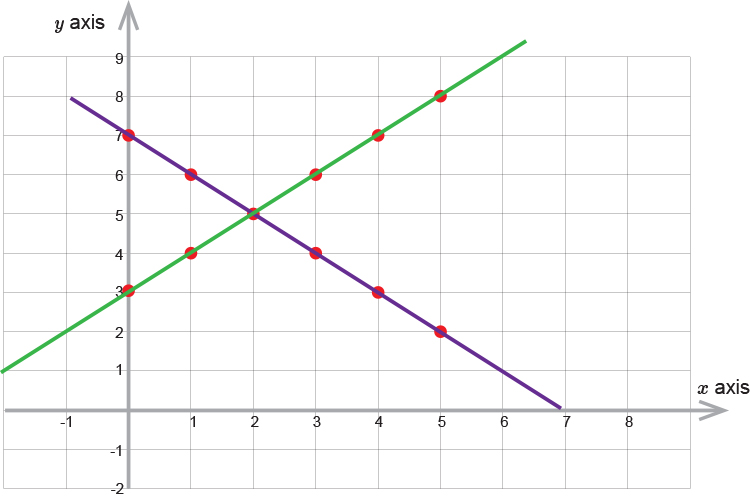 Plot the second equation and find where both intersect example 2