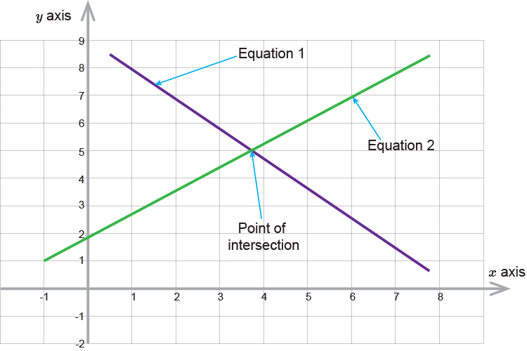 Both equations plotted on a graph, the meeting place is the solution