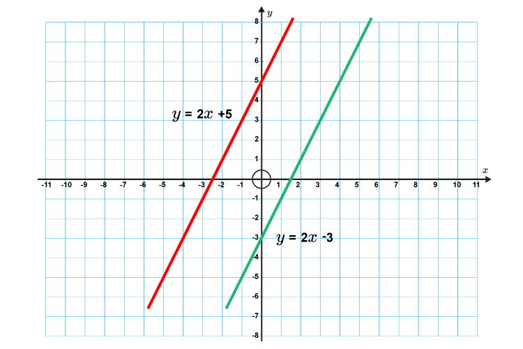 Parallel straight lines on a graph have the same gradient