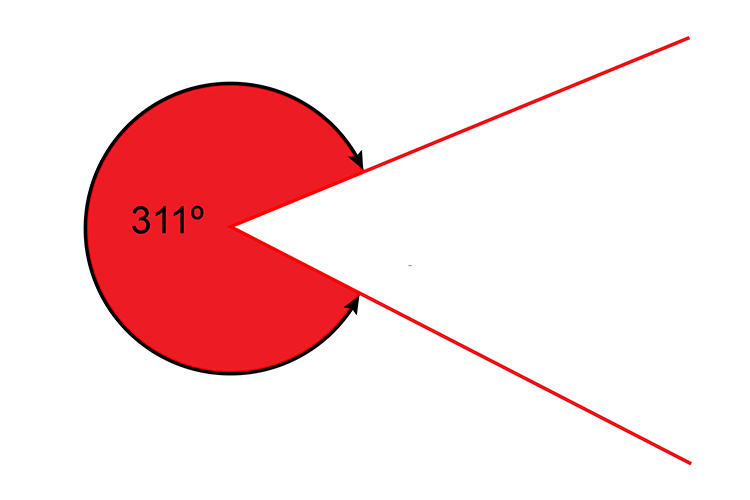 A reflex angle is greater than 180 degrees but less than 360