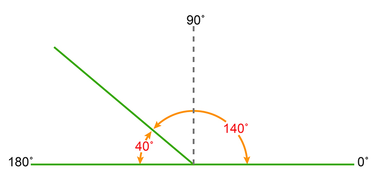Here is an example of supplementary angles they both must equal 180 degrees
