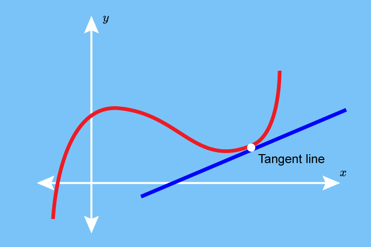 The tangent here is still going through a curve making it a tangent it doesn't have to be a circle