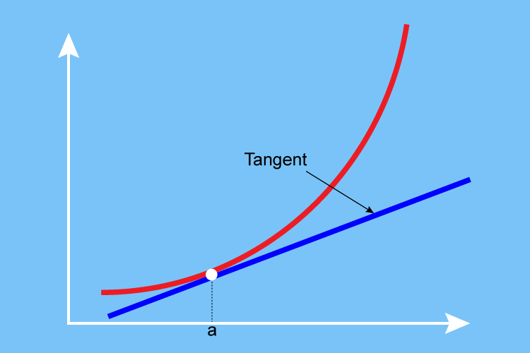 This tangent is meeting the curve so it is a tangent, the meeting point can be anywhere on the curve
