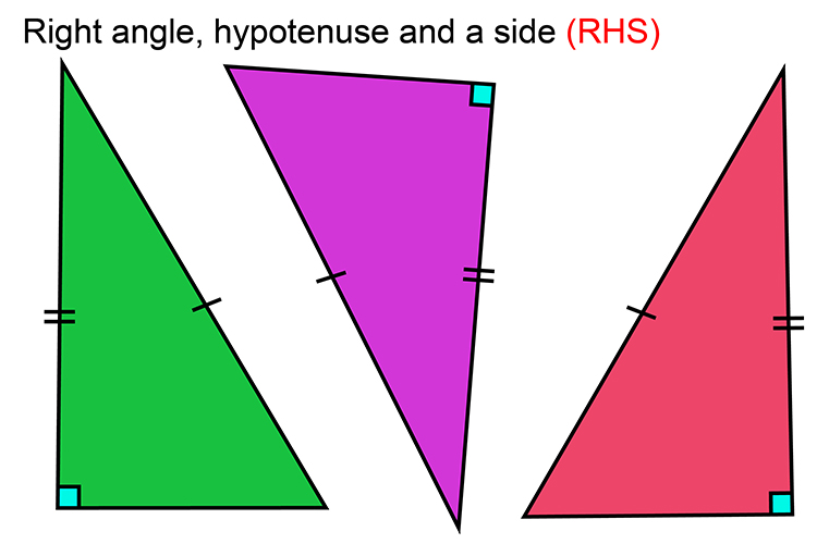 The RHS is if 2 right angle triangles have the same length of hypotenuse and one other side they will be congruent