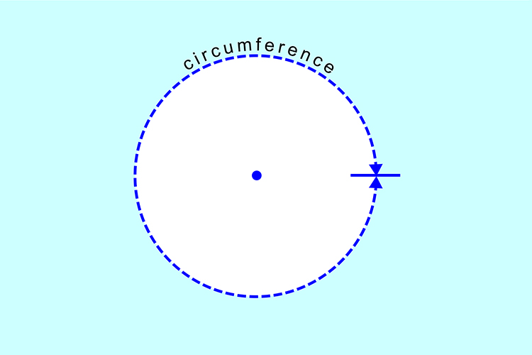 The circumference of a circle is the measurement of the outside edge from one point back to the starting point