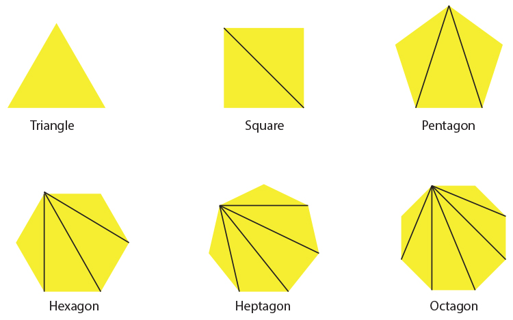The total angles of a square are 360 degrees
