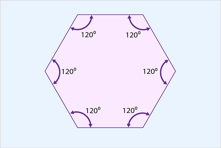 Each angle of a hexagon make 120 degrees