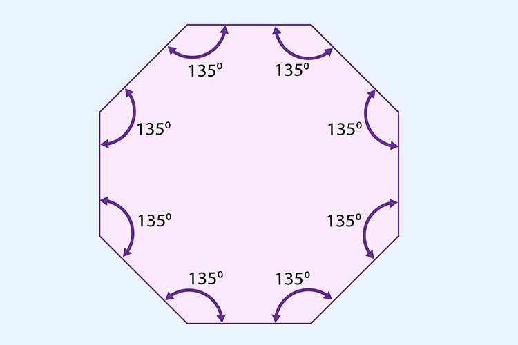 The internal angles of an octagon equals 1080 degrees