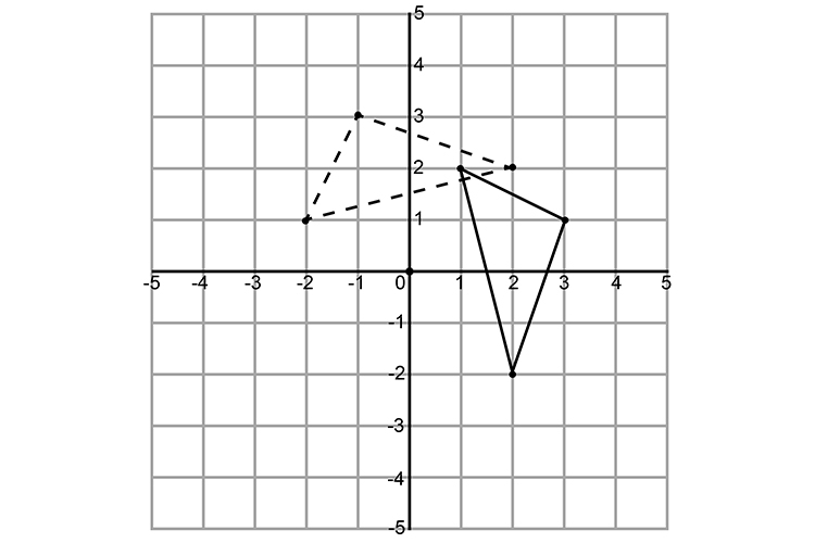 The resulting shape on a graph