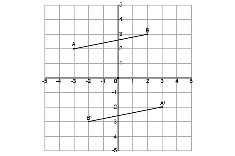 The rotated line drawn on a graph