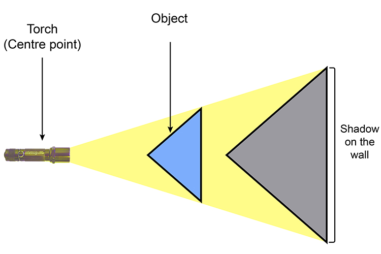 The torch is the centre point and the cross-sections of the beam can be scaled at different points