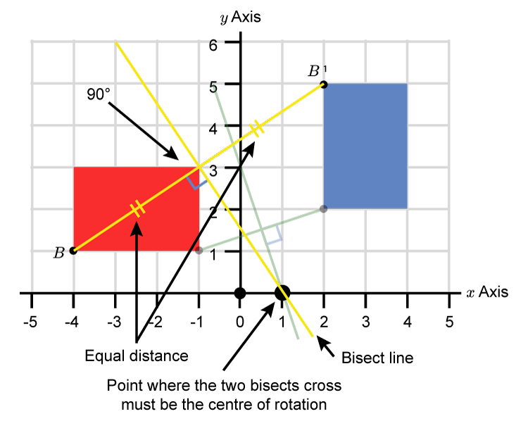 Join the other corners and bisect like corners A