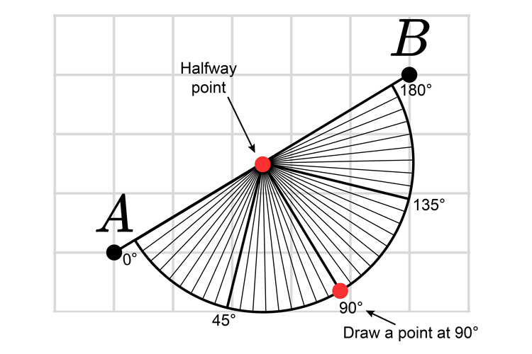 Place a protractor and see which angle the blob is at draw a new blob