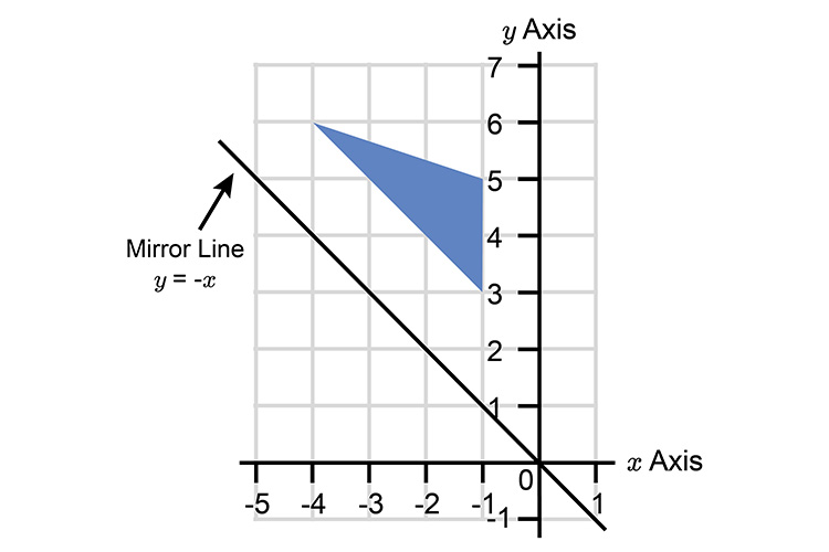 Draw the mirror line through Y -x