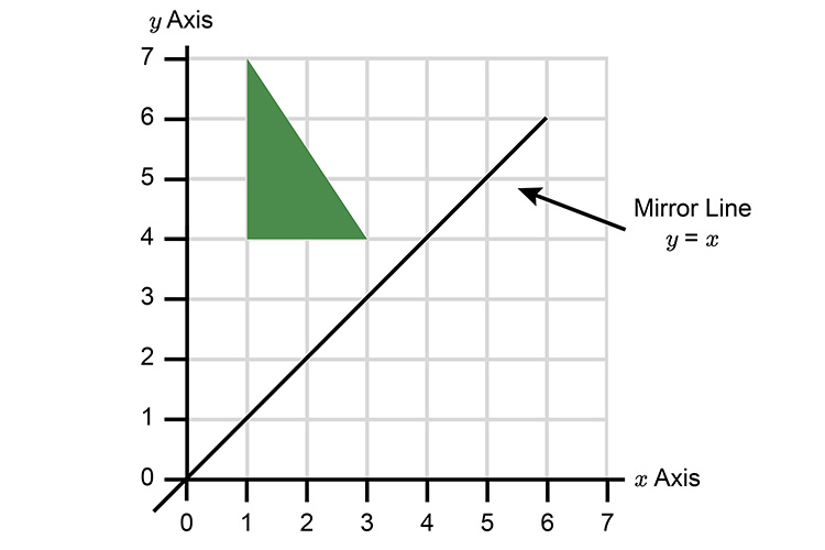 Draw a line through the intersection of both axis this is the diagonal mirror line