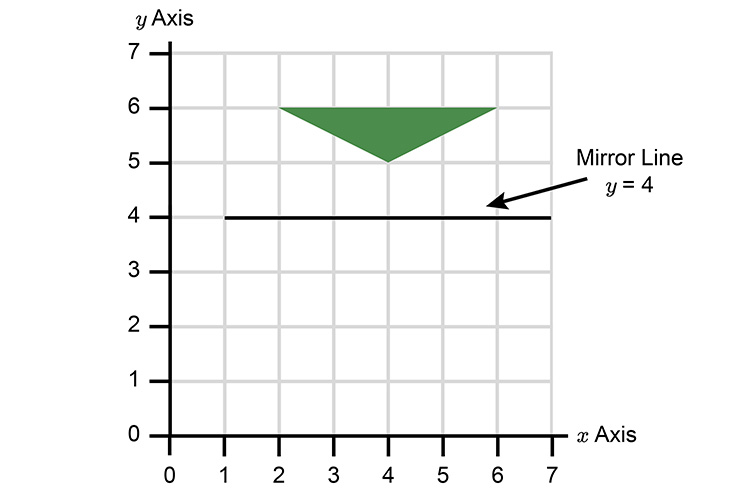 Draw the mirror line through the Y axis so it is parallel with the x axis