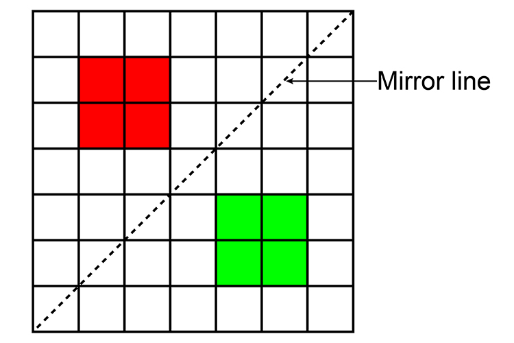 You can reflect an image through a line so it is mirrored