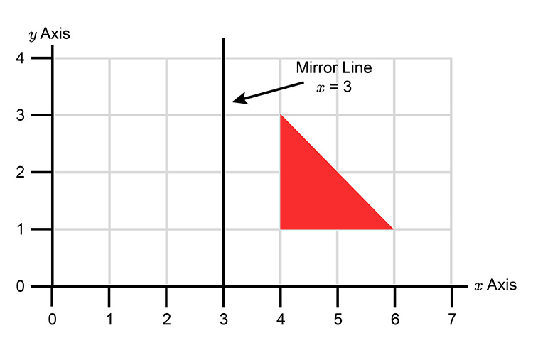 Draw the mirror line vertically so it goes through the x axis but parallel with the Y axis