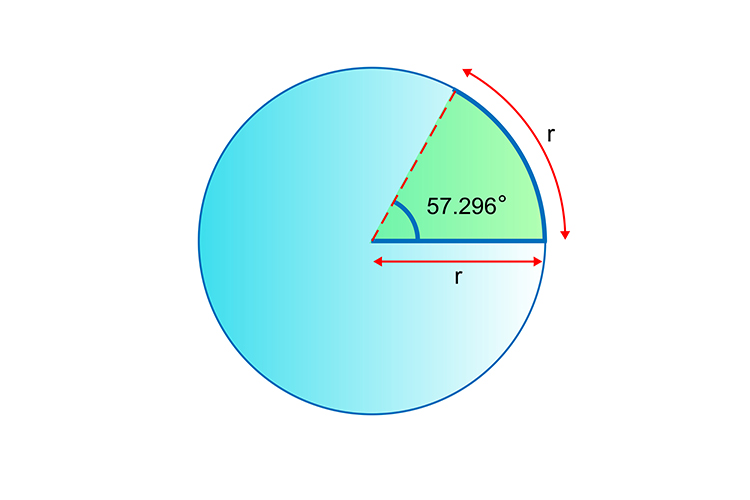 A radian is a radius that has travelled inside a circle which leaves an area of 57.296 degrees