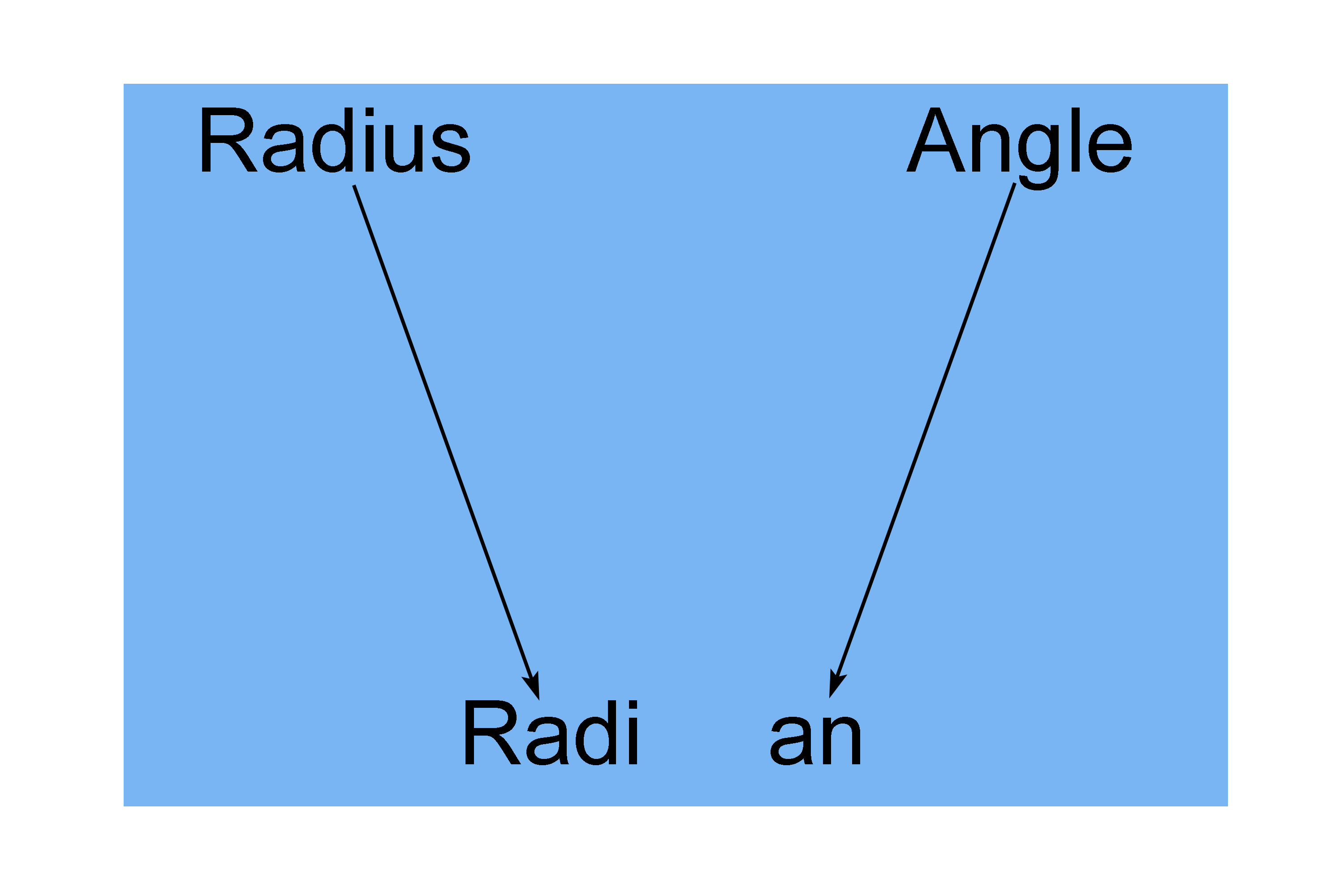 Radian is the angle made when the radius is wrapped around a circle