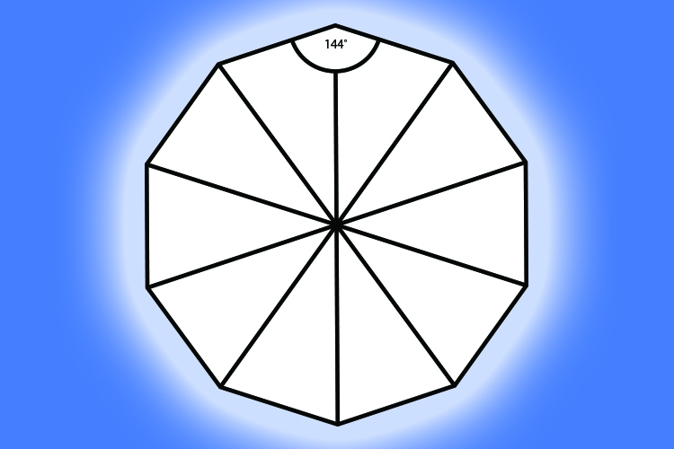 A decagon has 10 vertices with an individual angle of 144 degrees