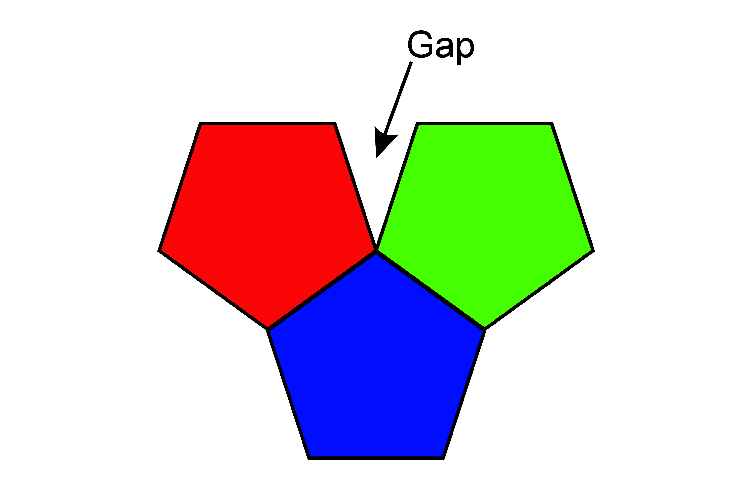 Pentagons don't tessellate meaning the gap made another pentagon wont fit