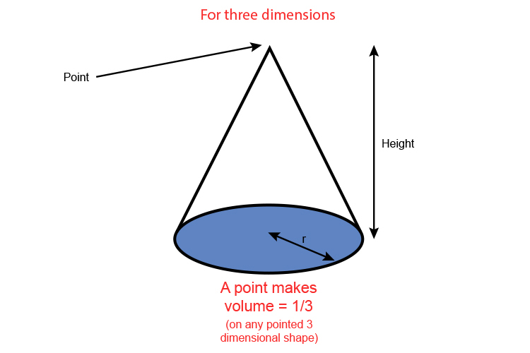 3D shapes with a point means the area will be a third