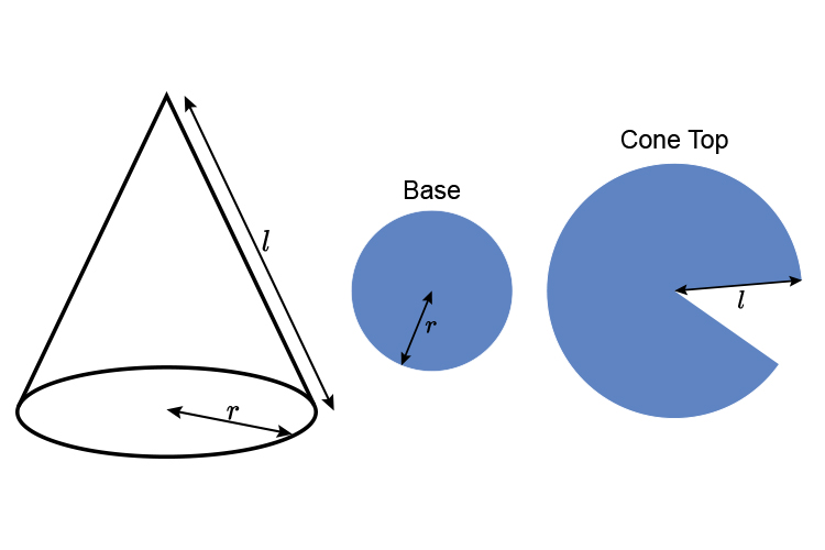 Separating a cone to make finding the area isn't easy because the bottom is a circle and the top is a cone