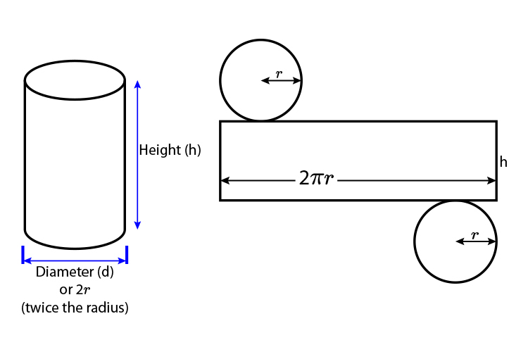 Taking apart a cylinder by adding 2 circles and a rectangle