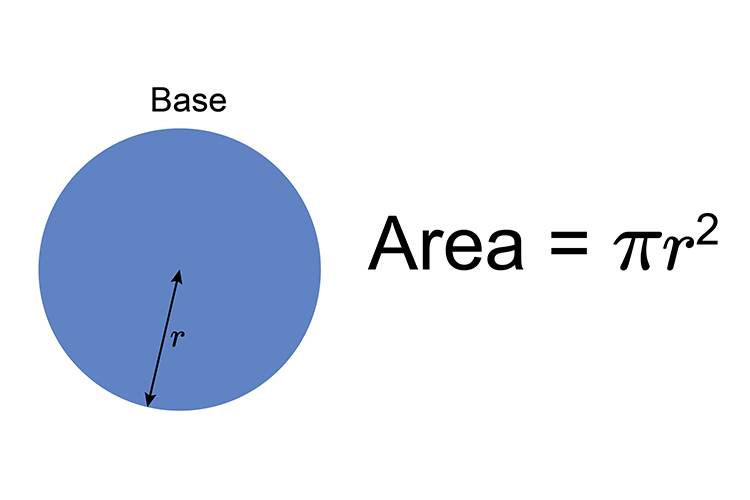 Finding the area of the base is easy it is just a flat circle