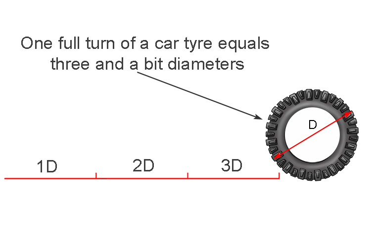 A car wheel rotates one full turn three and a bit diameters