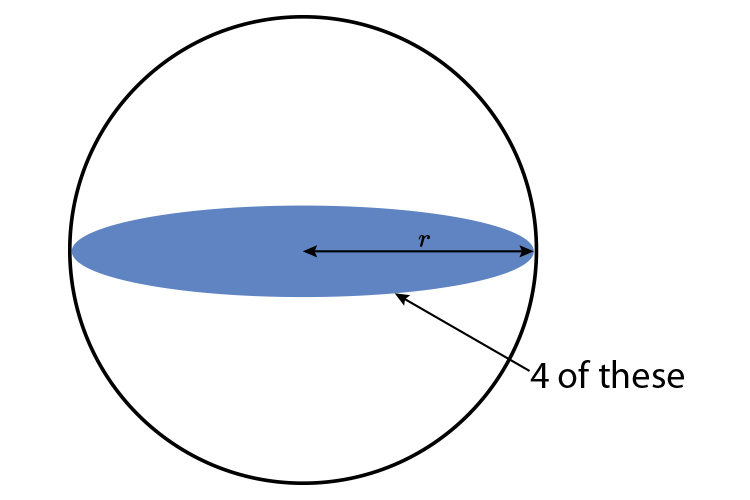 The surface area of a sphere is just 4 flat circles they just need adding together