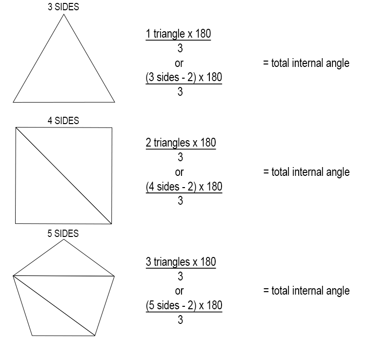 To remember the formula for the internal angle of a regular (each side is equal) polygon, you should always work out the first three polygons, i.e triangle, square and pentagon.